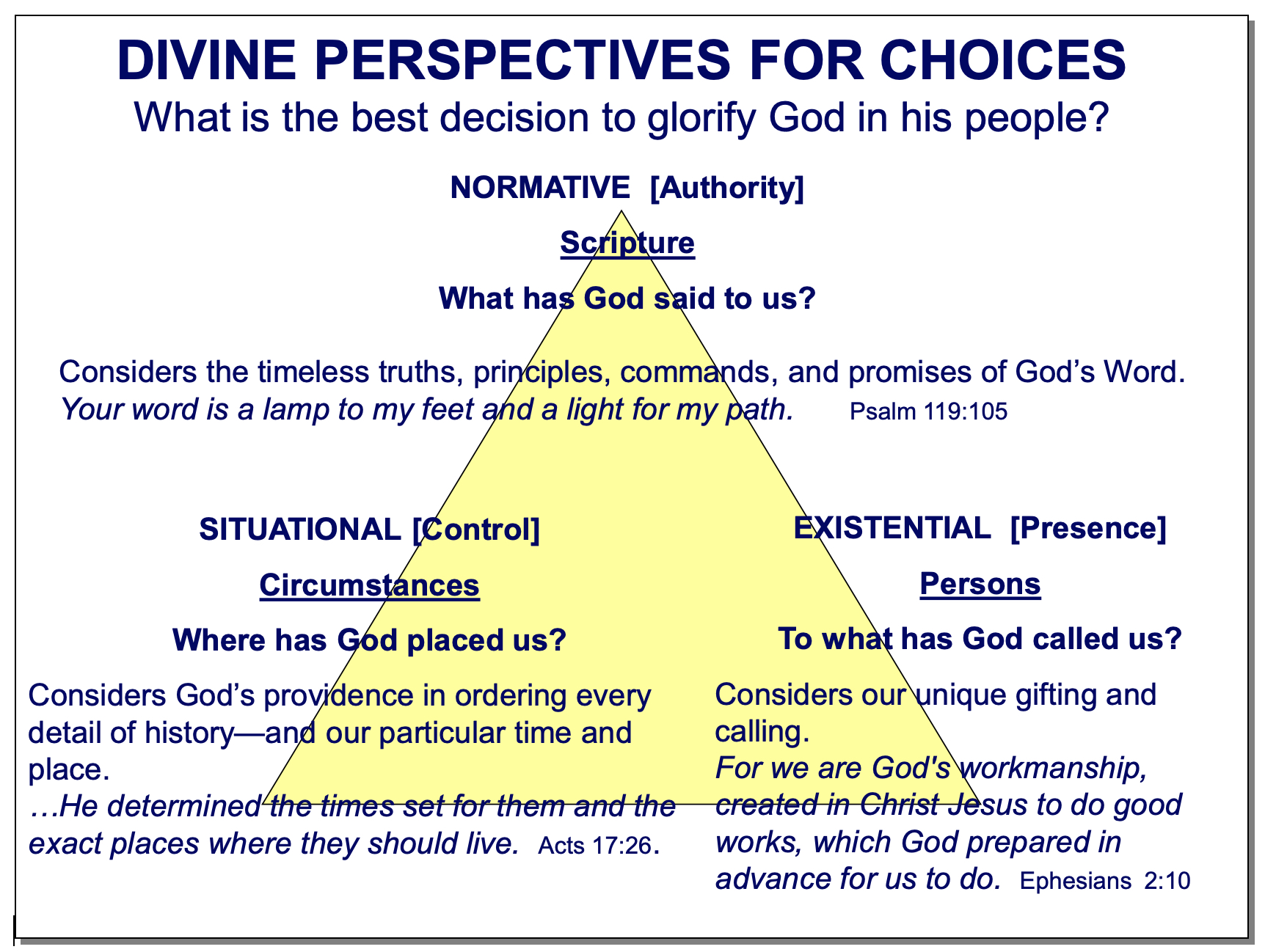 Divine Perspectives for Choices