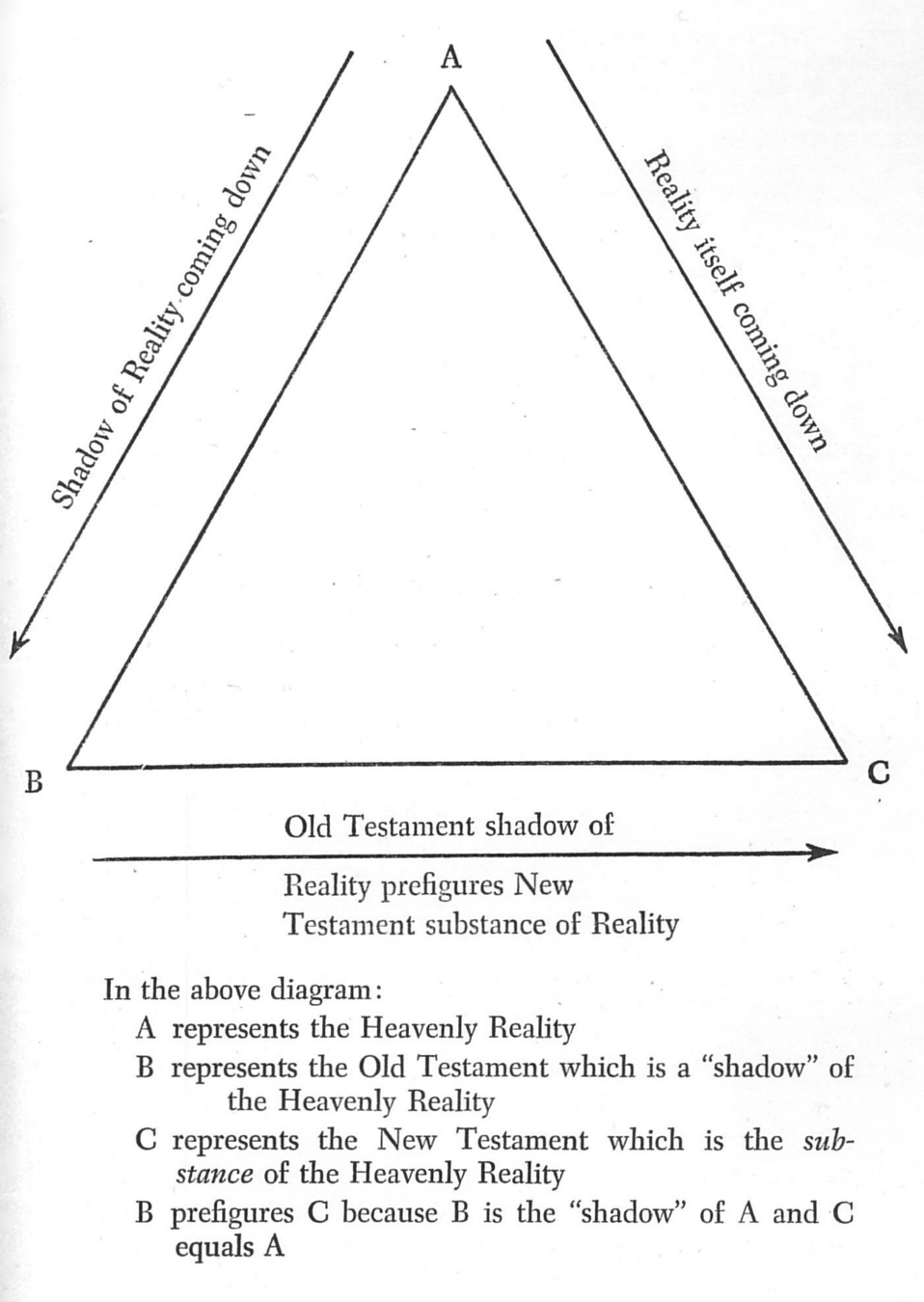 Orthodox presbyterian church 82 the new testament is not merely a reproduction of the heavenly reality it is the reality itself come down from heaven83 vos diagrammed the fandeluxe Images